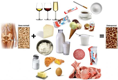 I cinque alimenti più cancerogeni.