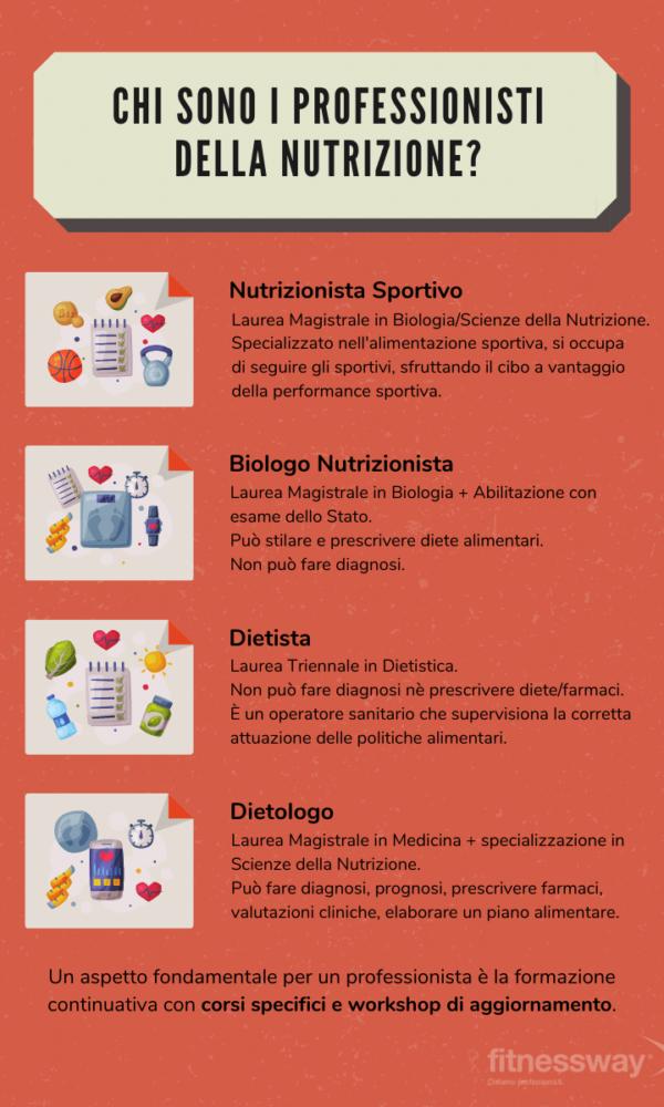 infografica professione nutrizionista